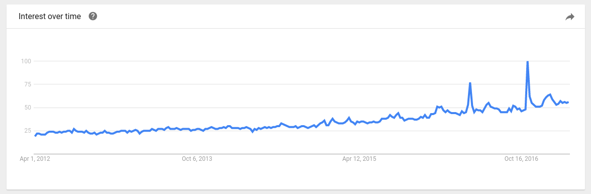 mexican peso web search trend
