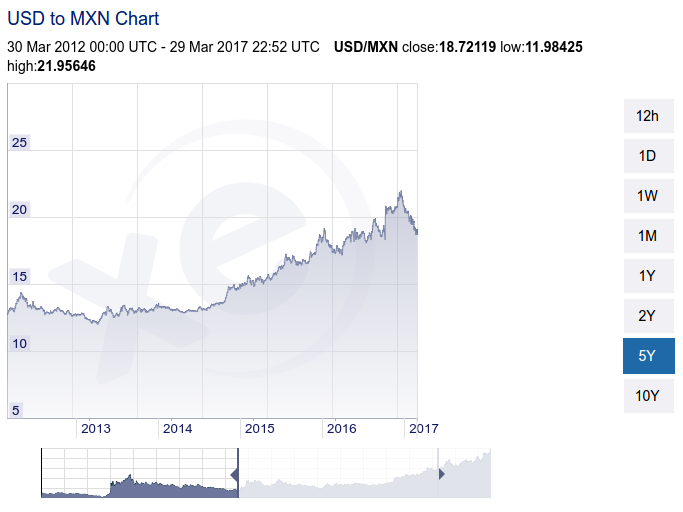 usd mxn exchange rate 5 years