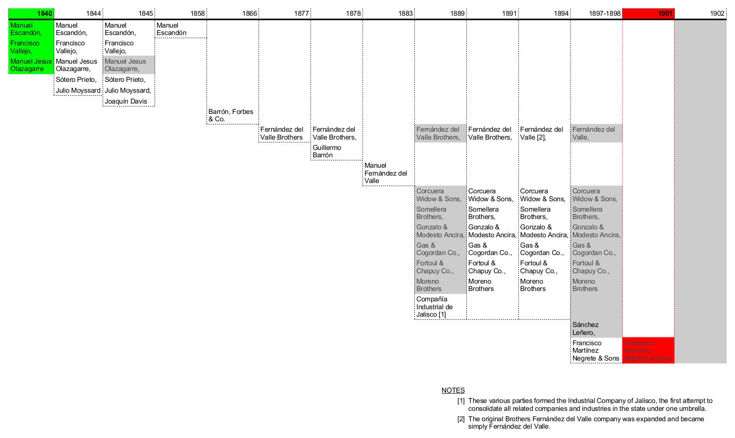 La Escoba ownership timeline